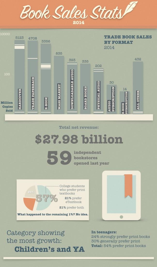 book sales stats